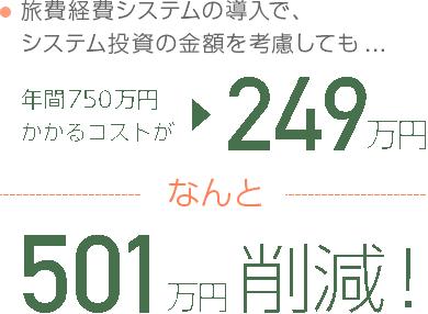 年間750万円かかるコストがなんと501万円削減!