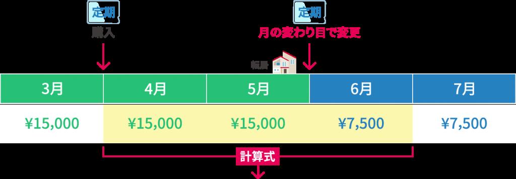 5月転居の場合の通勤費の社保算定金額